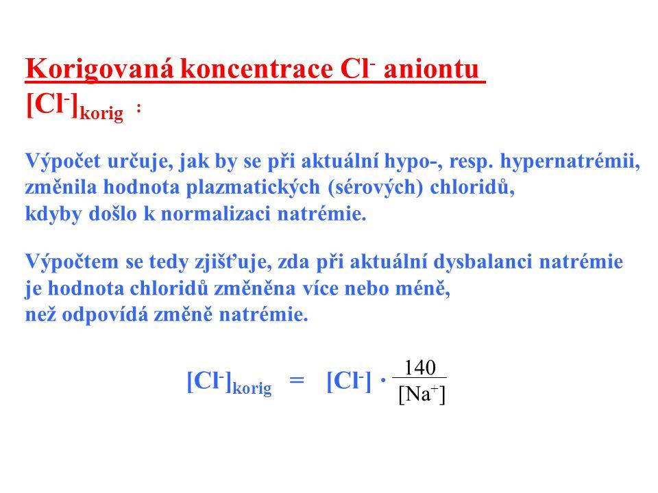 Korigovaná koncentrace Cl- aniontu [Cl-]korig :